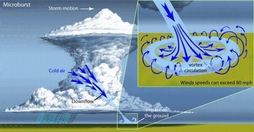 """Sự khác nhau giữa mưa và """"bom mưa"""". (Ảnh: Internet)"""