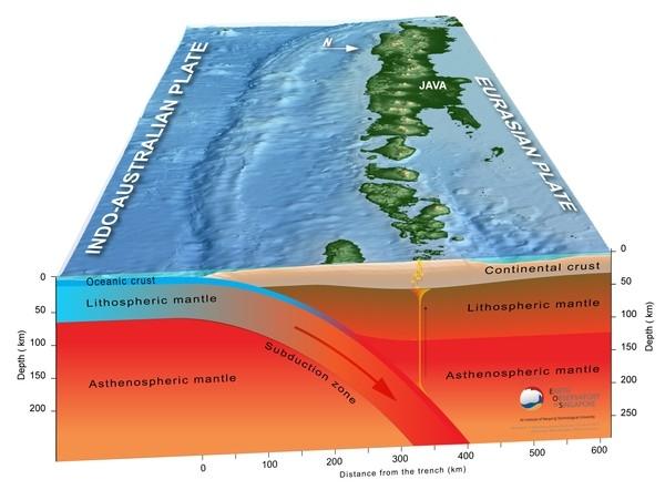 Khu vực hút chìm (mũi tên đỏ)