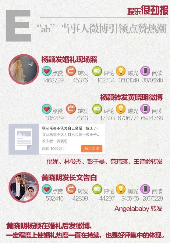 """Những nghệ sĩ nổi tiếng có mặt trong hôn lễ và câu nói ngôn tình của Huỳnh Hiểu Minh dànhcho AngelaBaby khiến dư luận """"dậy sóng""""."""