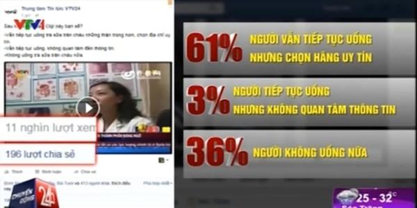 Kết quả khảo sát của Chuyển động 24h. Ảnh: Internet