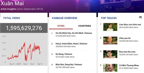 Xuân Mai, Cẩm Ly lọt top Nữ ca sĩ có lượt xem cao nhất Youtube - Tin sao Viet - Tin tuc sao Viet - Scandal sao Viet - Tin tuc cua Sao - Tin cua Sao