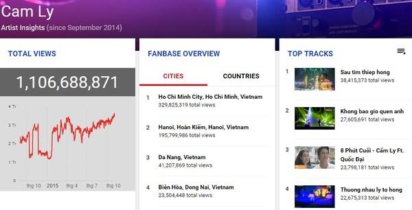 """Bảng thống kê của ca sĩ Xuân Mai và Cẩm Ly trên công cụ """"Music Insights"""" - Tin sao Viet - Tin tuc sao Viet - Scandal sao Viet - Tin tuc cua Sao - Tin cua Sao"""