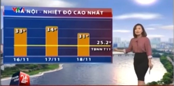 Nhiệt độ tại Hà Nội hôm nay đã cao hơn 9 độ so với mức nhiệt cao nhất của tháng 11 hàng năm - (Ảnh cắt từ clip).