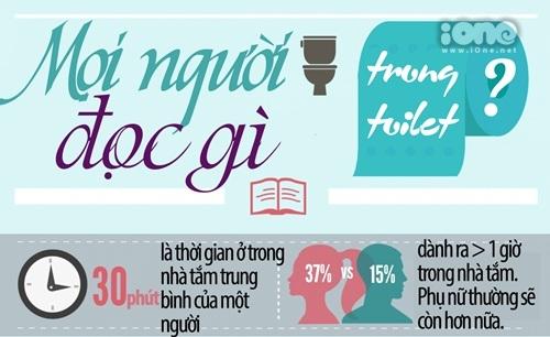 Sự thật ngã ngửa về thói quen đọc báo trong toilet!