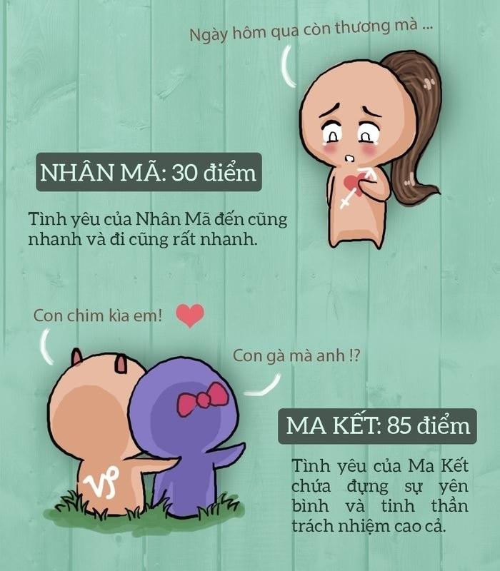 [Infographic] Độ vững bền trong tình yêu của 12 cung hoàng đạo