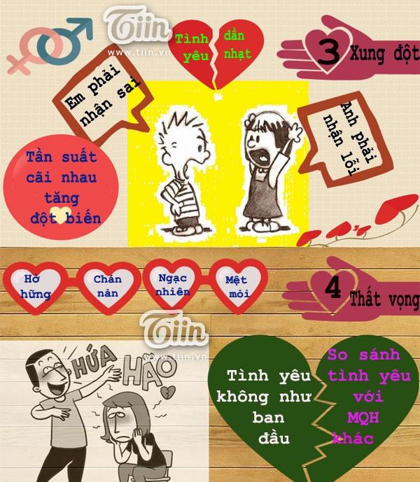 Infographic: 6 giai đoạn buộc-phải-có của Tình yêu