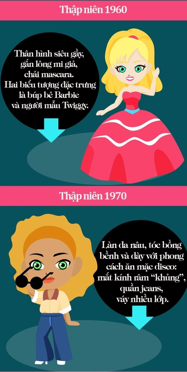 [Infographic] Sự biến hóa về chuẩn mực vẻ đẹp của phụ nữ qua các thời kỳ lịch sử