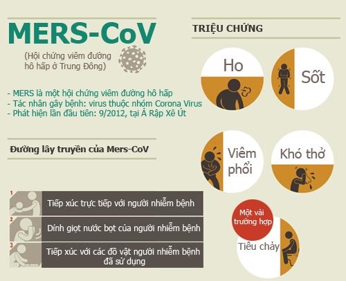 Infographic: Kiến thức phòng chống MERS-CoV cho mọi người