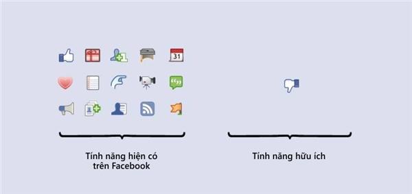 Trên facebook có đầy đủ các tính năng nhưng hình như tính năng hữu ích, cần cónhất thì... chưa ra đời. (Ảnh: Internet)