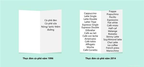 """Nếu như những năm 1996 thực đơn cà phê vô cùng đơn giản thì tới ngày nay,cácmón đồ uống được nhân lên gấp bội mà hình như""""vẫnchưa tớihồi kết"""".(Ảnh: Internet)"""