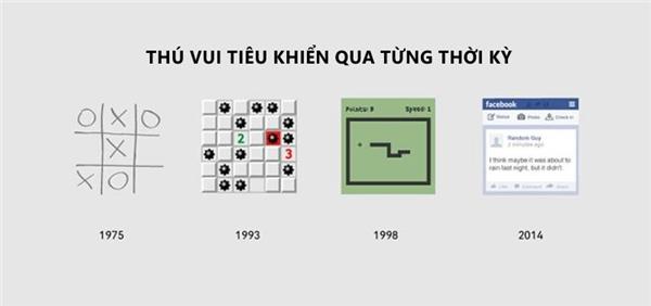 Năm 1975 là chơi cờ ca-rô. Năm 1993 chơi dò mìn. Năm 1998 chơi trò rắn săn mồi. Thì tới năm 2014 trò tiêu khiểnmà tất cả mọi người đều sử dụnglà facebook. (Ảnh: Internet)
