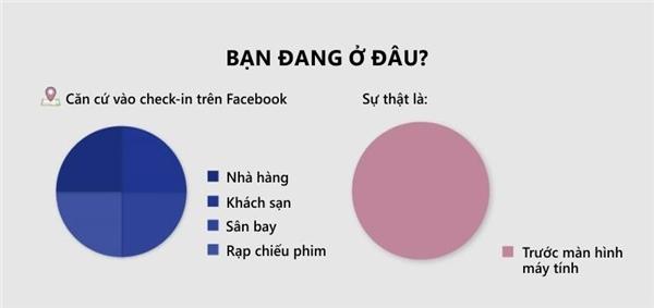 Sự thật của mỗi lần check-in trên mạng xã hội.(Ảnh: Internet)
