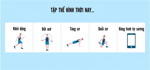 Hiện thực phòng gym ngày nay là để các bạn trẻ khoe hình chứ không còn là luyện tập.(Ảnh: Internet)