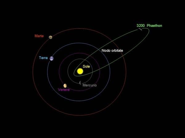 Quỹ đạo bay của sao chổi 3200 Phaethon. (Ảnh: NASA)