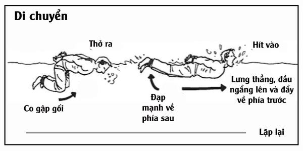 Bí kíp sinh tồn: Kỹ năng thoát chết đuối khi bị trói