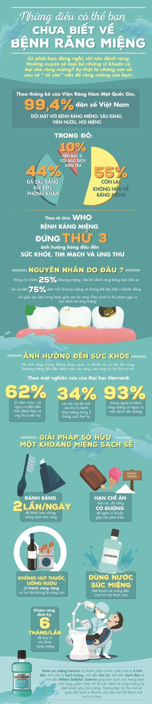 Những điều có thể bạn chưa biết về bệnh răng miệng