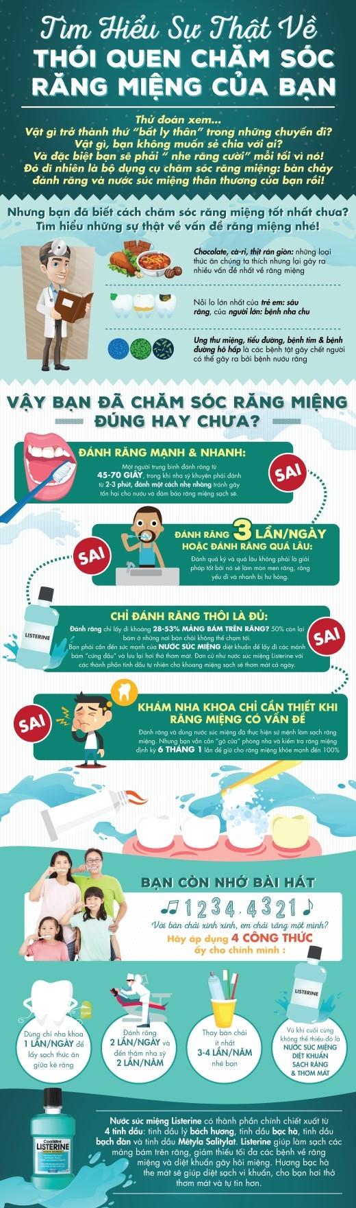 Tìm hiểu sự thật về thói quen chăm sóc răng miệng của bạn