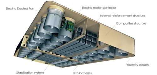 36 cánh quạt với công suất cực lớn sẽ đủ nâng trọng lượng bằng cơ thể một người lên không trung.
