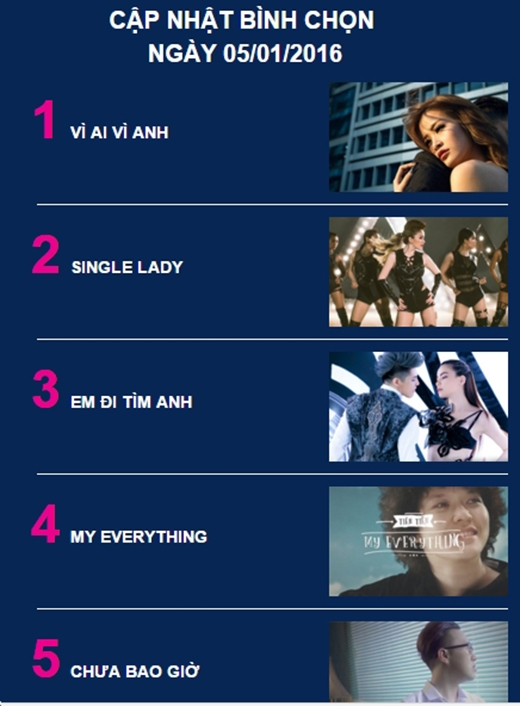 Điểm danh 5 bài hát gây bão trên BXH YAN Vpop 20 năm 2015