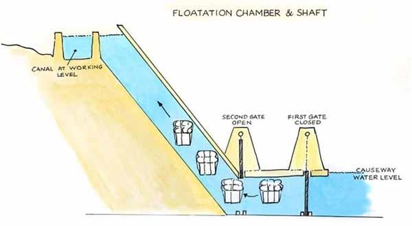 Sau đó sẽ đóng các cửa khẩu tương ứng và các khối đá sẽ di chuyển lên trên vào từng vị trí tương ứng. (Ảnh: Internet)