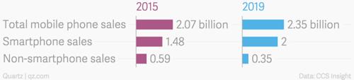 Thống kê của CCS về lượng điện thoại di động được tiêu thụ. (Ảnh: Internet)