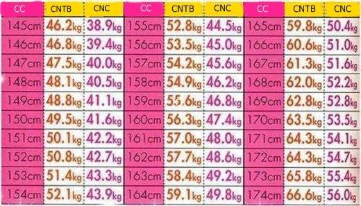 Bảng chiều cao và cân nặng chuẩn đang khá thịnh hành hiện nay, trong đó CC là chiều cao, CNTB là cân nặng trung bình, CNC là cân nặng chuẩn.(Ảnh:Internet)