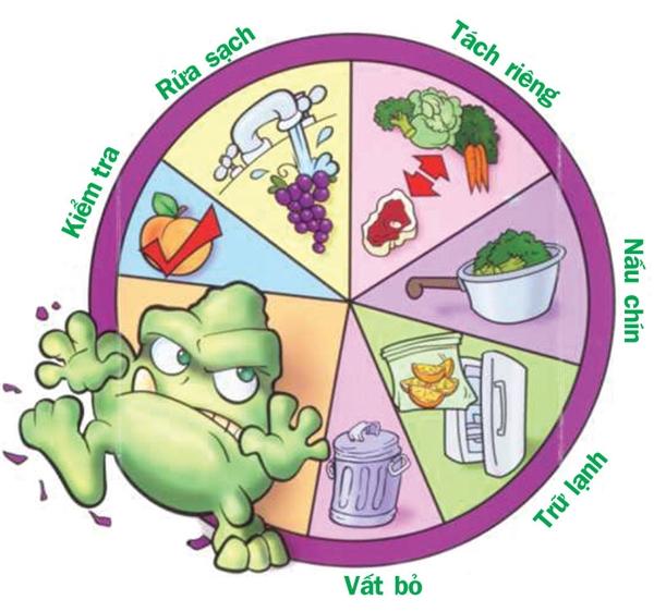 Bạn cũng cần chú ý vấn đề vệ sinh an toàn thực phẩm nữa nhé! (Ảnh: Internet)