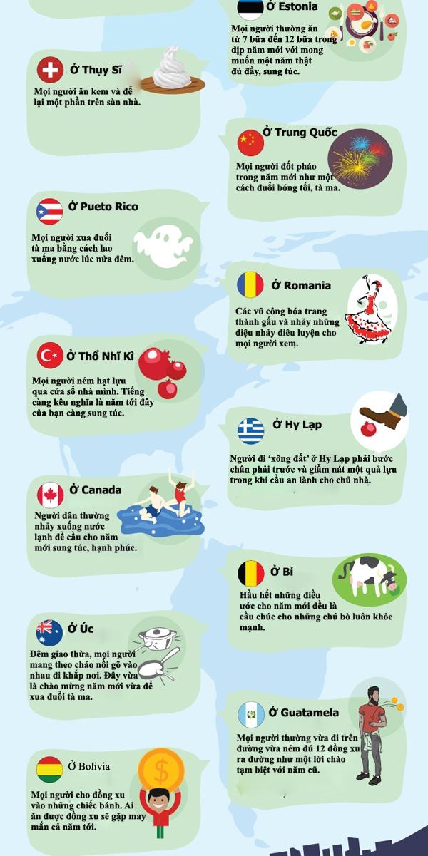 30 quốc gia có phong tục đón Tết kì quặc nhất trên thế giới. (Ảnh: Internet)