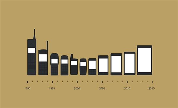 Sự tiến hóa của điện thoại. (Ảnh: Bored Panda)