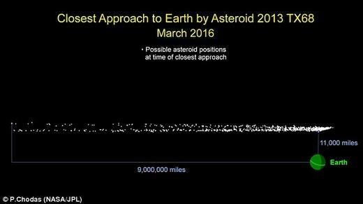 """Khoảng cách tiểu hành tinh này """"xẹtngang"""" Trái đất là rất gần. (Ảnh: NASA)"""