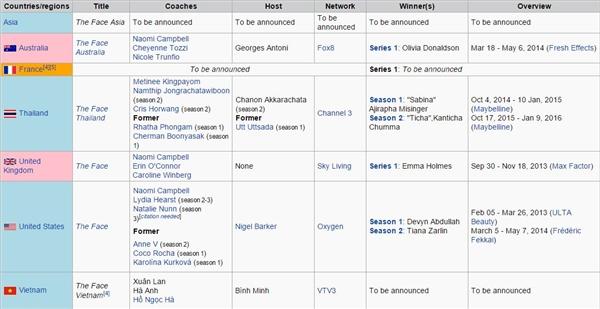 Thông tin trên wiki