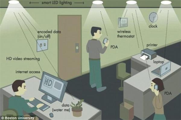 Bạn sẽ lướt web phà phà, nhanh hơn wi-fi 100 lần nhờ bóng đèn