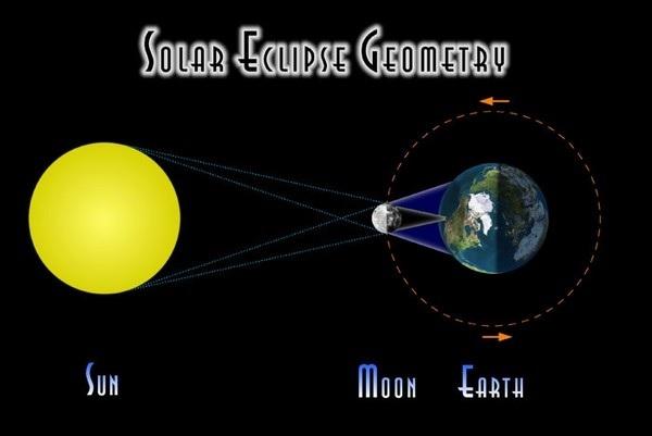 Hiện tượng nhật thực xảy ra khi mặt trăng đi qua giữa trái đất và mặt trời