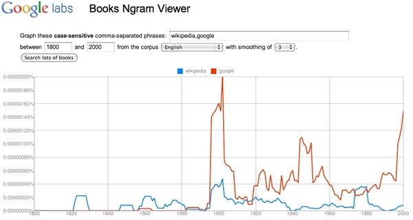 Khám phá những tính năng thú vị ít ai biết của Google