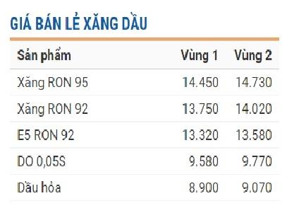 Giá bán lẻ xăng dầu hiện hành của Tập đoàn xăng dầu Việt Nam - Petrolimex