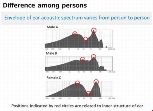 Sóng âm sẽ phản hồikhác nhau tùy thuộc vào ống tai. (Ảnh: NEC)