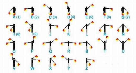 Hệ thống truyền tin bằng thị giác (semaphore). (Ảnh: Internet)