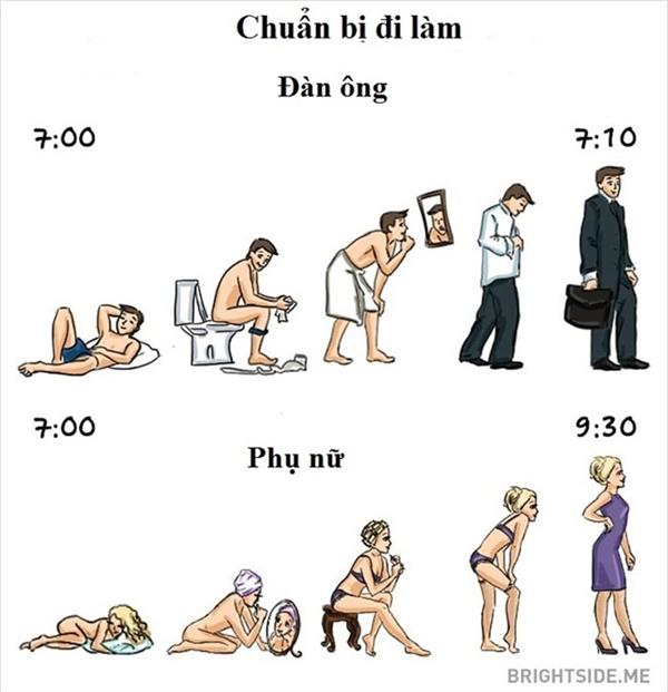 Các công đoạn chuẩn bị đi làm vào buổi sáng giữa nam và nữ cũng khác nhau rõ rệt.