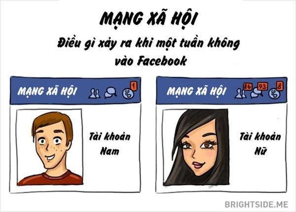 Độ tương tác trên mạng xã hội của con gái nhiều hơn con trai.