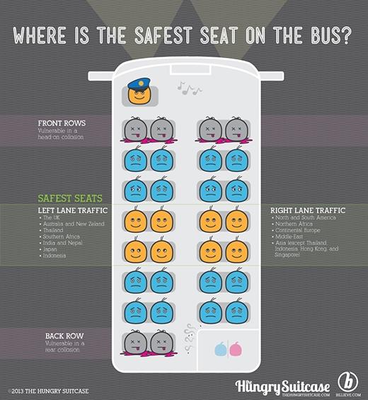 Vị trí nào là an toàn nhất trên xe buýt? (Ảnh: Hungry Suitcase)