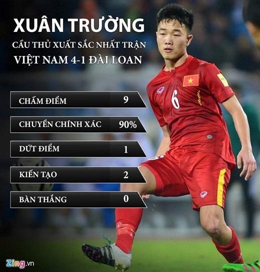 Xuân Trường được đánh giá là cầu thủ chơi hay nhất ĐTVN trong trận thắng Đài Loan (TQ). (Đồ họa: Quý Sáng)
