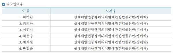 Hình ảnh rò rỉ về thông tin 4 sao nữ Hàn Quốc dính tới đường dây bán dâm