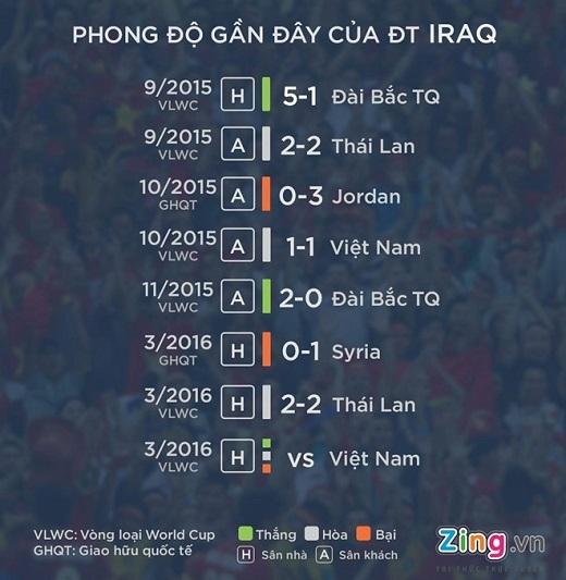 Phong độ của tuyển Iraq thời gian gần đây khá phập phù nhưng họ vẫn chưa thua trận nào ở vòng loại World Cup 2018.