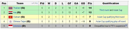 Xếp hạng chung cuộc bảng F.