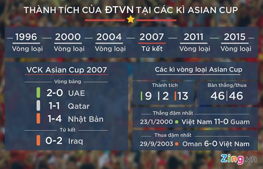 Thành tích vòng loại Asian Cup kém cỏi của ĐTVN trong quá khứ. (Đồ họa:Minh Trí)