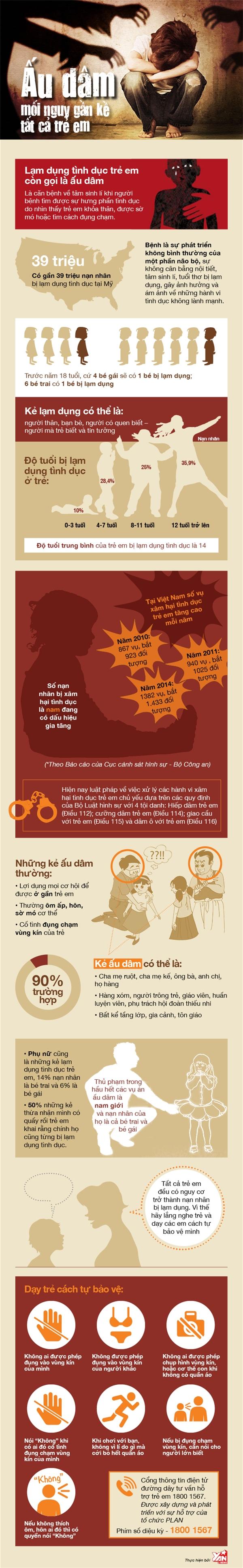 [Infographic] Đứa trẻ nào cũng có thể là nạn nhân của bệnh ấu dâm