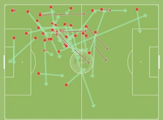 Blind hoàn thành 83% các đường chuyền trong trận đấu với Everton. (Ảnh: Internet)