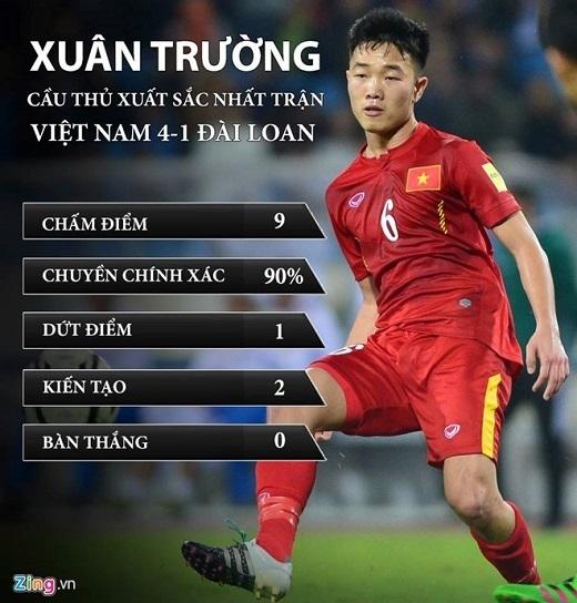 Xuân Trường đóng góp 2 đường kiến tạo trong trận đội tuyển Việt Nam thắng 4-1 trước Đài Loan hôm 24/3.