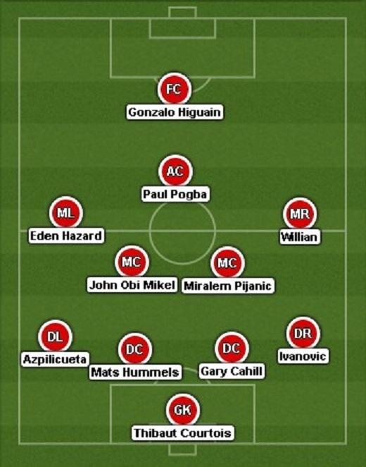 Các chuyên gia củaGoal.comdự đoán đội hình của Chelsea dưới sự dẫn dắt của Antonio Conte mùa giải tới.