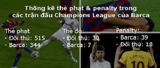 Barca bị nghi được UEFA chống lưng ở cúp C1